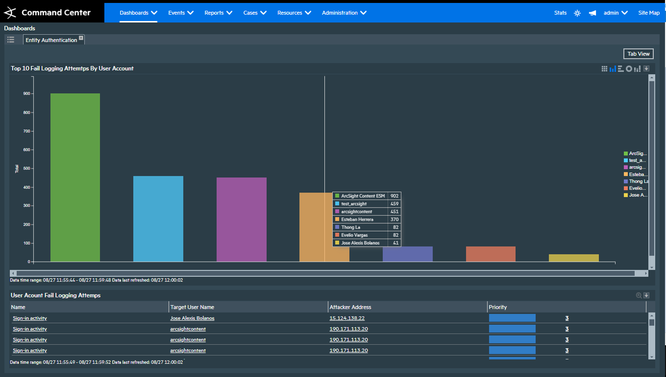 Entity Authentication Dashboard