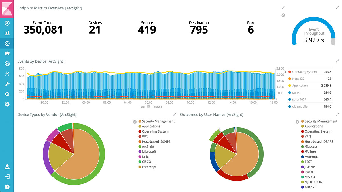 Endpoint Dashboard