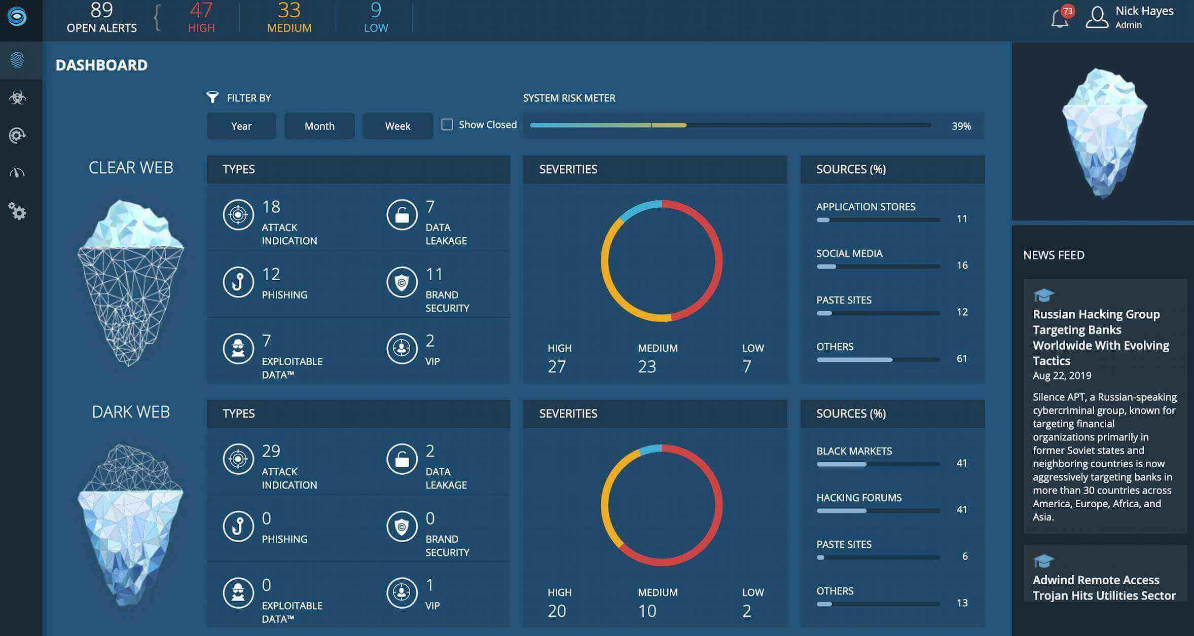 IntSights Main Dashboard